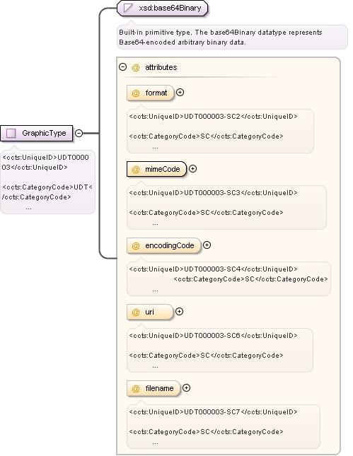 Schema documentation for